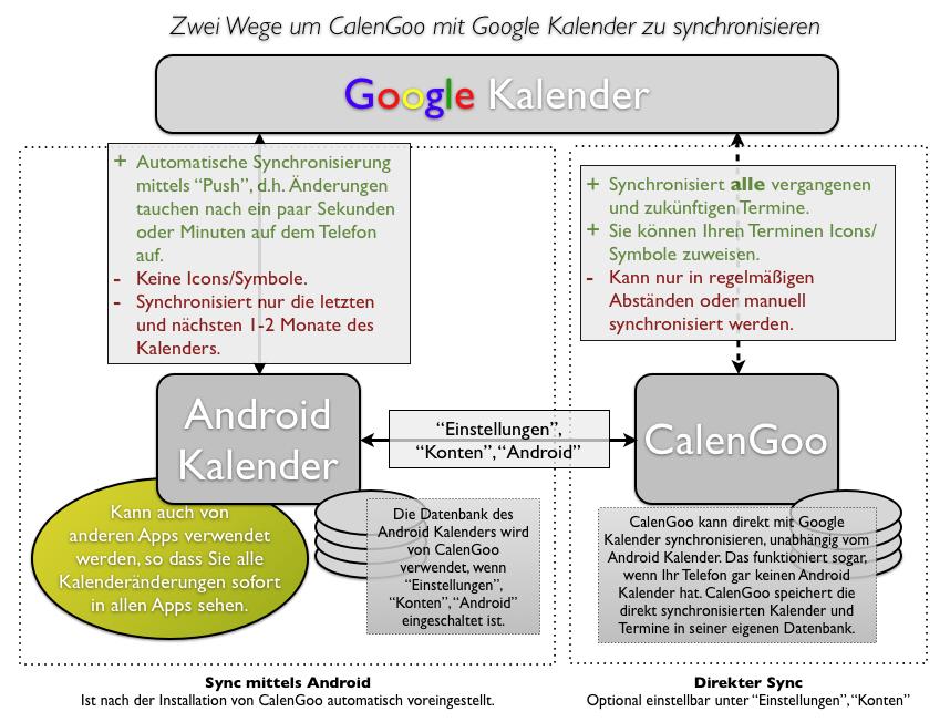 google konto synchronisieren