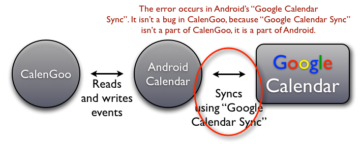 calengoo how to add google calendar android
