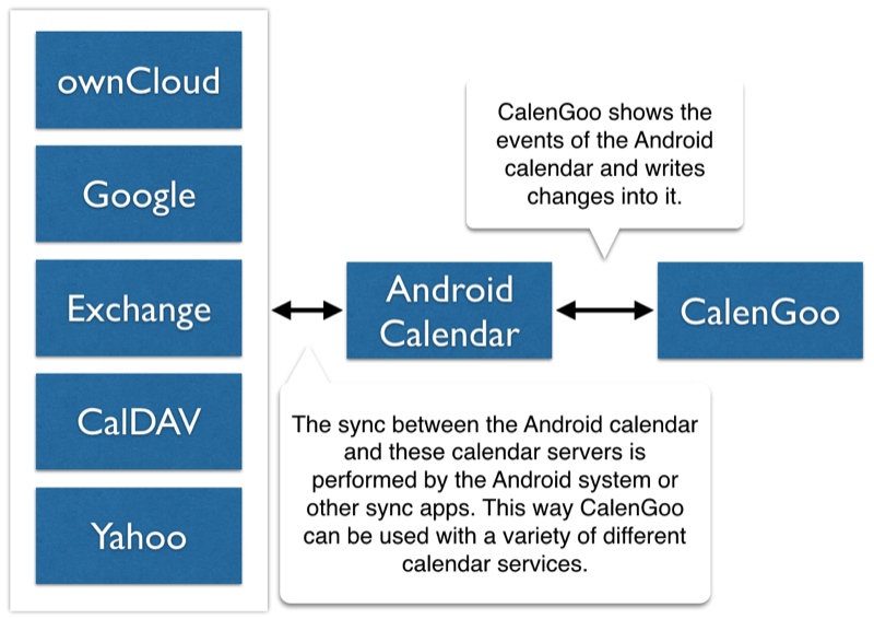 ownCloud/CalDAV | 1 0 178 for Android™